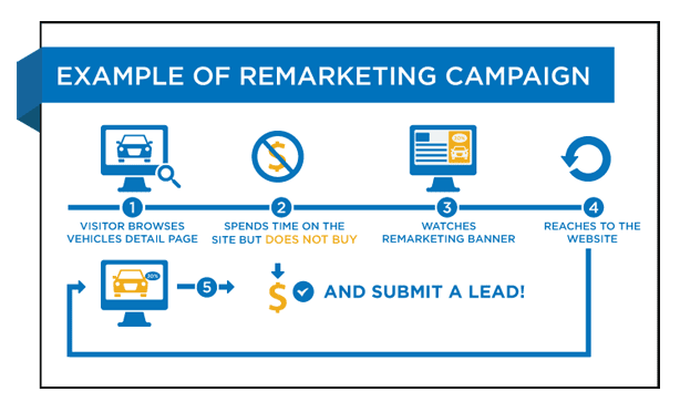 new remarketing example