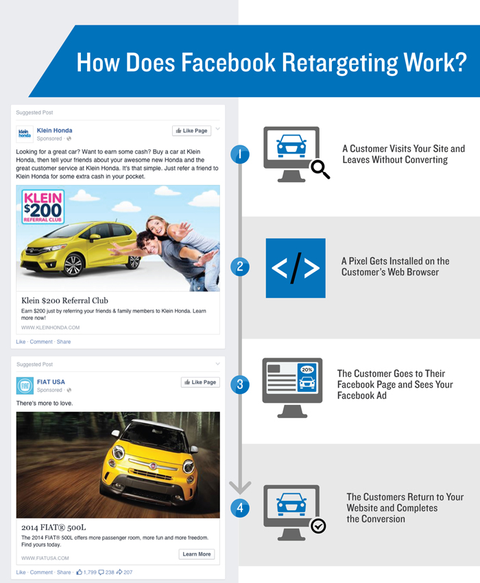 how-facebook-retargeting-works