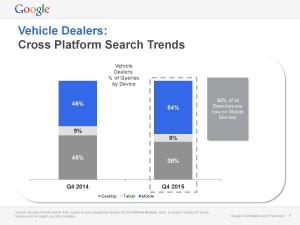 Q4 2015 Google Device Chart